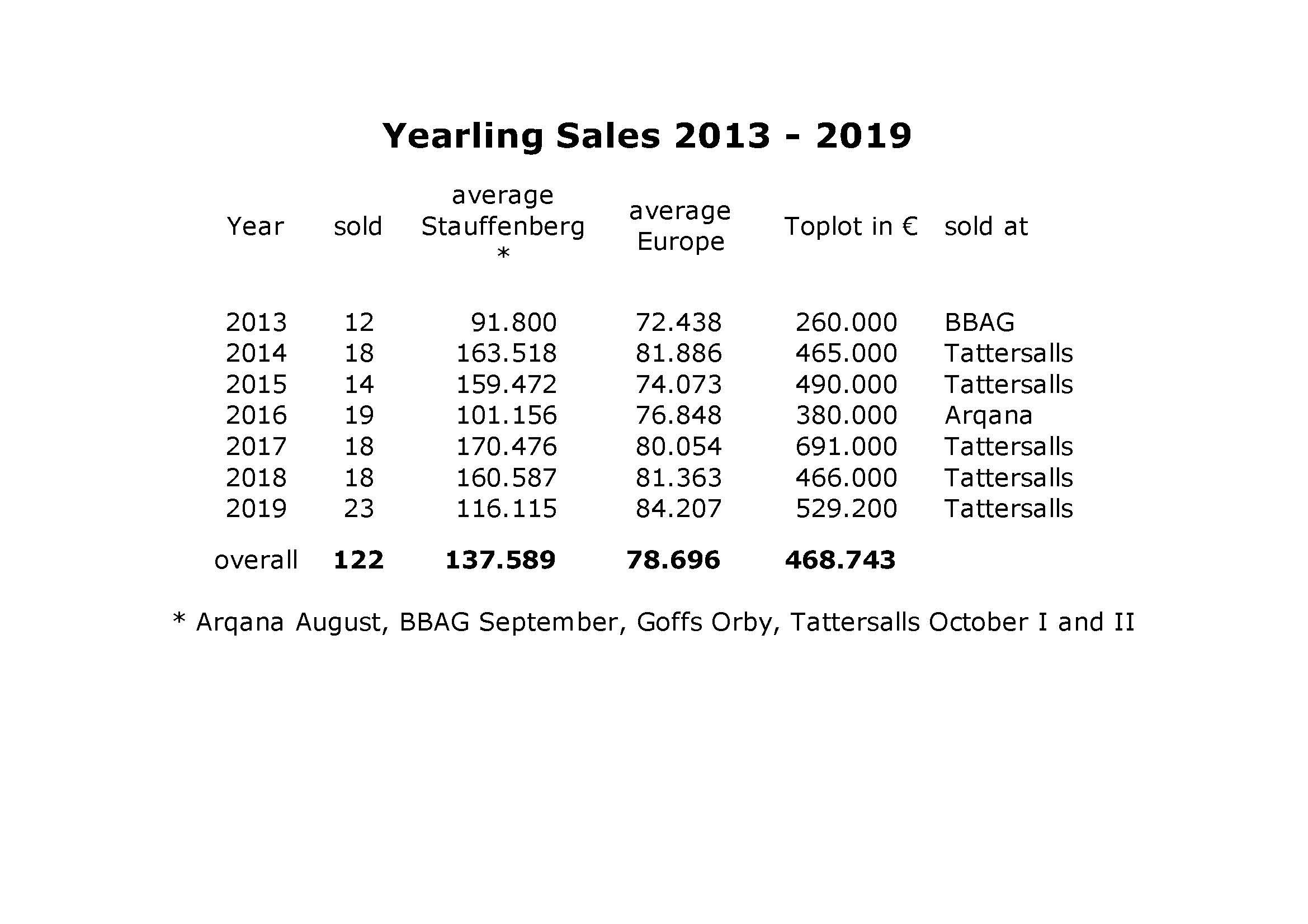Jährlingsauktionen 2013-2019